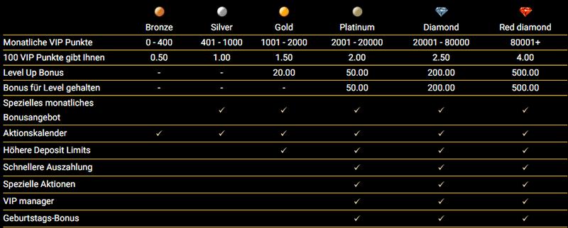 VIP Levels Mega Casino